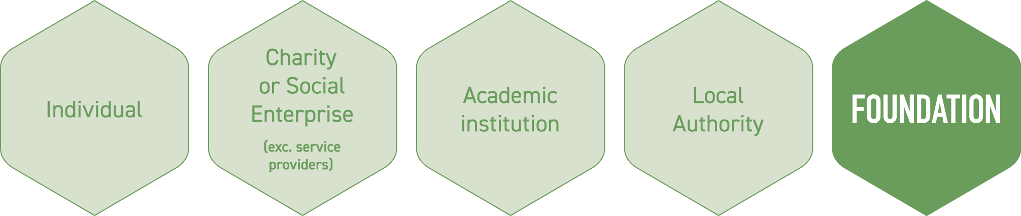 Foundation membership graphic