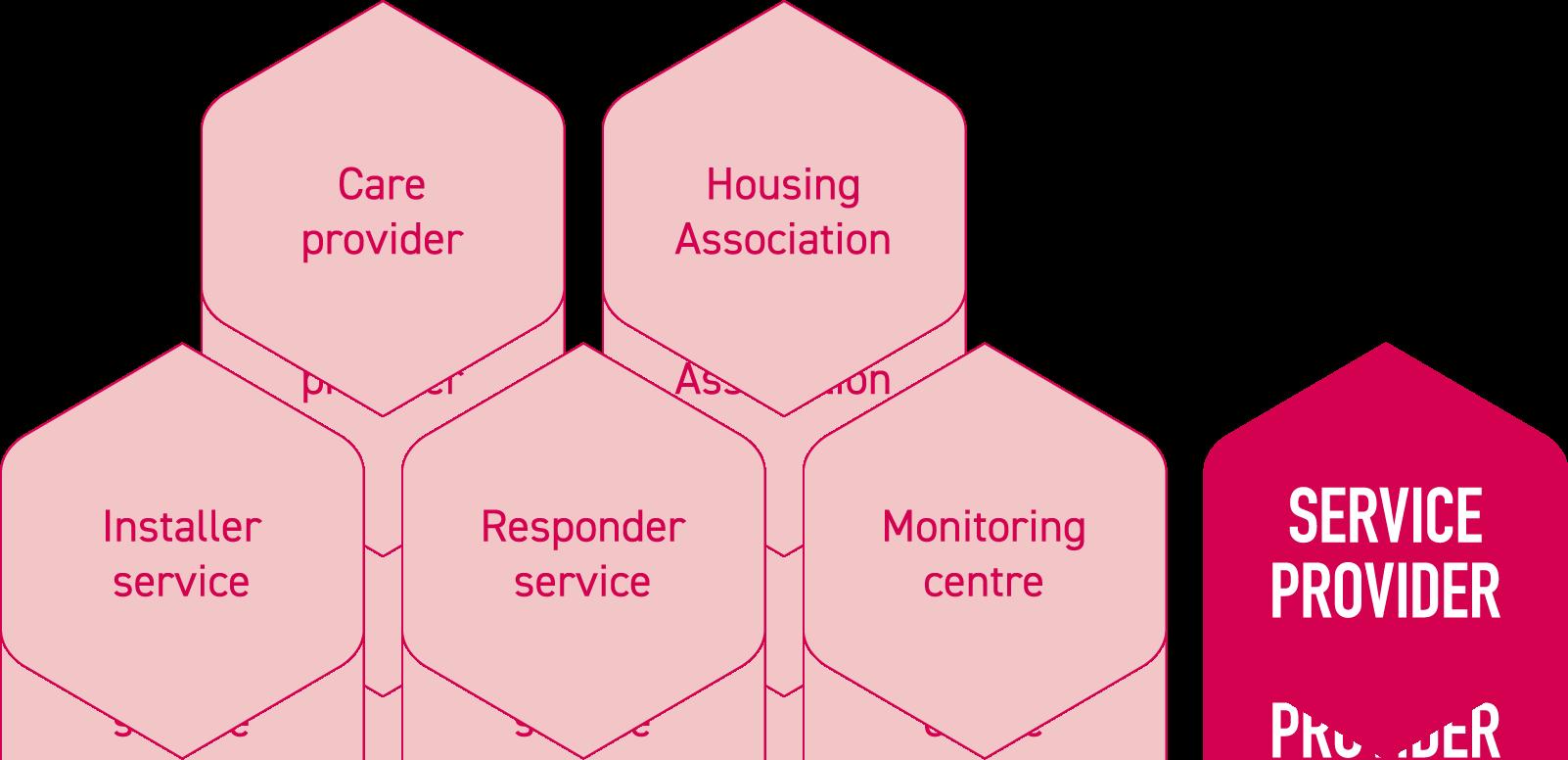 Service provider graphic