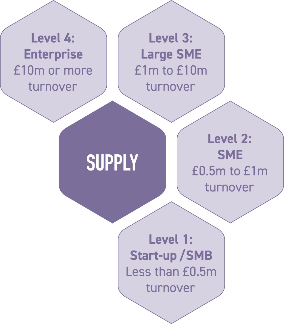 Supply membership graphic